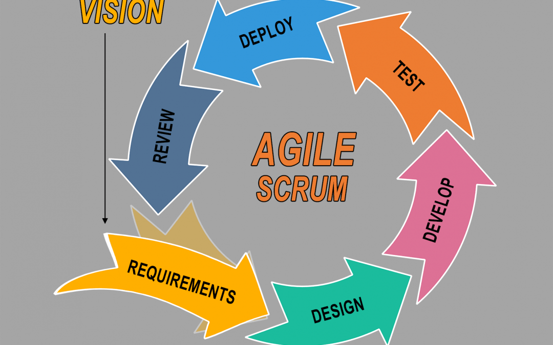 Agile Scrum Overview